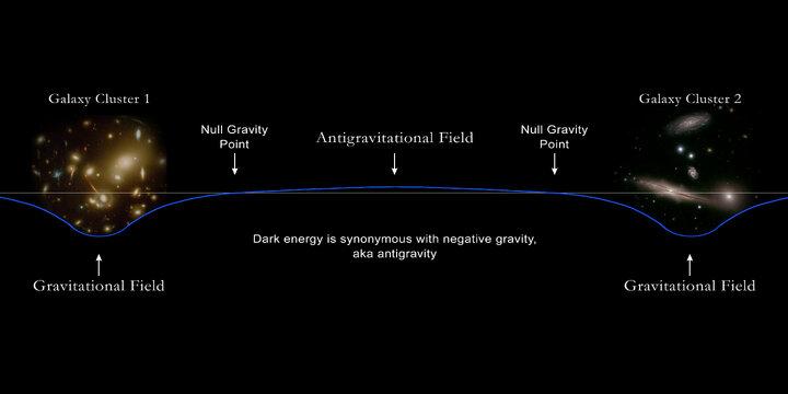Cosmological gravity and antigravity.jpg